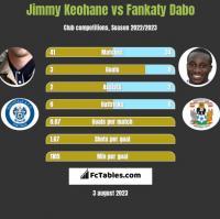 Jimmy Keohane vs Fankaty Dabo h2h player stats