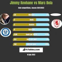 Jimmy Keohane vs Marc Bola h2h player stats
