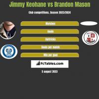 Jimmy Keohane vs Brandon Mason h2h player stats