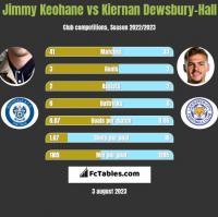 Jimmy Keohane vs Kiernan Dewsbury-Hall h2h player stats