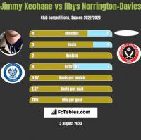 Jimmy Keohane vs Rhys Norrington-Davies h2h player stats
