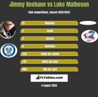 Jimmy Keohane vs Luke Matheson h2h player stats
