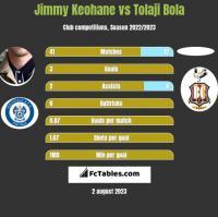 Jimmy Keohane vs Tolaji Bola h2h player stats