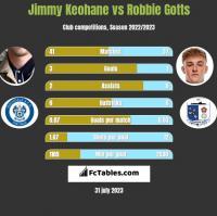 Jimmy Keohane vs Robbie Gotts h2h player stats