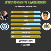 Jimmy Keohane vs Haydon Roberts h2h player stats
