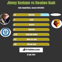 Jimmy Keohane vs Kwadwo Baah h2h player stats