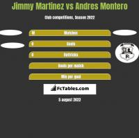 Jimmy Martinez vs Andres Montero h2h player stats