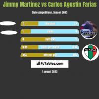 Jimmy Martinez vs Carlos Agustin Farias h2h player stats