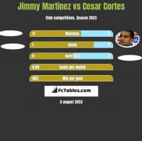 Jimmy Martinez vs Cesar Cortes h2h player stats