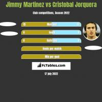 Jimmy Martinez vs Cristobal Jorquera h2h player stats