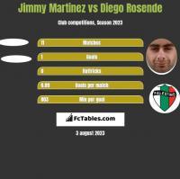 Jimmy Martinez vs Diego Rosende h2h player stats