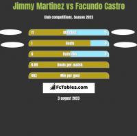 Jimmy Martinez vs Facundo Castro h2h player stats