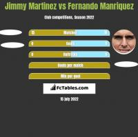 Jimmy Martinez vs Fernando Manriquez h2h player stats