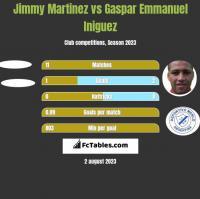 Jimmy Martinez vs Gaspar Emmanuel Iniguez h2h player stats
