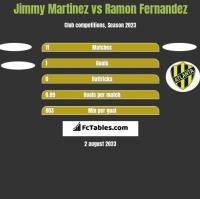 Jimmy Martinez vs Ramon Fernandez h2h player stats