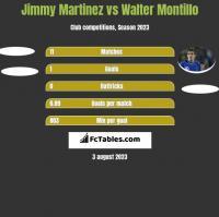 Jimmy Martinez vs Walter Montillo h2h player stats