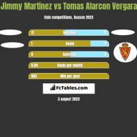 Jimmy Martinez vs Tomas Alarcon Vergara h2h player stats