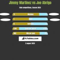 Jimmy Martinez vs Joe Abrigo h2h player stats