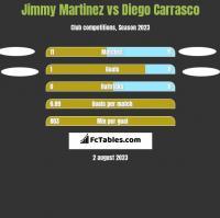 Jimmy Martinez vs Diego Carrasco h2h player stats