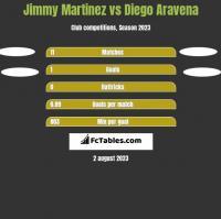 Jimmy Martinez vs Diego Aravena h2h player stats