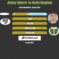 Jimmy Maurer vs David Bingham h2h player stats