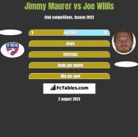 Jimmy Maurer vs Joe Willis h2h player stats