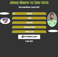 Jimmy Maurer vs Tyler Deric h2h player stats