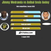 Jimmy Medranda vs Anibal Cesis Godoy h2h player stats