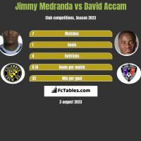 Jimmy Medranda vs David Accam h2h player stats