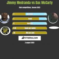 Jimmy Medranda vs Dax McCarty h2h player stats
