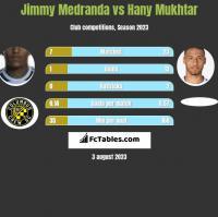 Jimmy Medranda vs Hany Mukhtar h2h player stats