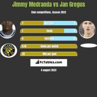 Jimmy Medranda vs Jan Gregus h2h player stats
