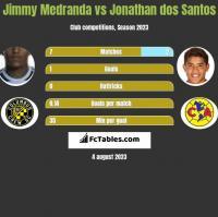 Jimmy Medranda vs Jonathan dos Santos h2h player stats