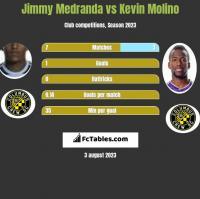Jimmy Medranda vs Kevin Molino h2h player stats