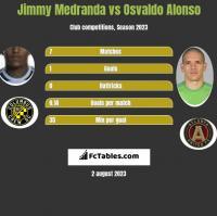 Jimmy Medranda vs Osvaldo Alonso h2h player stats