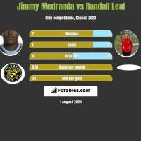 Jimmy Medranda vs Randall Leal h2h player stats