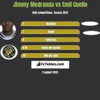 Jimmy Medranda vs Emil Cuello h2h player stats