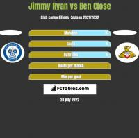Jimmy Ryan vs Ben Close h2h player stats