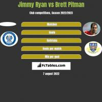 Jimmy Ryan vs Brett Pitman h2h player stats