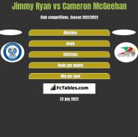 Jimmy Ryan vs Cameron McGeehan h2h player stats