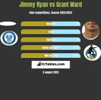 Jimmy Ryan vs Grant Ward h2h player stats