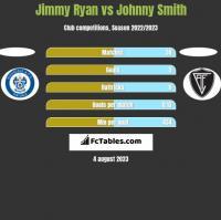 Jimmy Ryan vs Johnny Smith h2h player stats