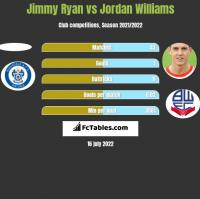 Jimmy Ryan vs Jordan Williams h2h player stats