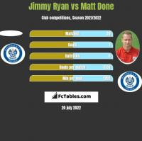 Jimmy Ryan vs Matt Done h2h player stats