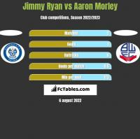 Jimmy Ryan vs Aaron Morley h2h player stats
