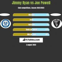 Jimmy Ryan vs Joe Powell h2h player stats
