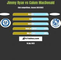Jimmy Ryan vs Calum MacDonald h2h player stats
