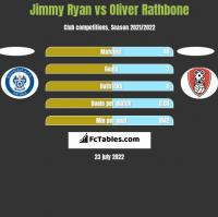 Jimmy Ryan vs Oliver Rathbone h2h player stats