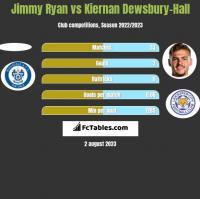 Jimmy Ryan vs Kiernan Dewsbury-Hall h2h player stats