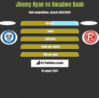 Jimmy Ryan vs Kwadwo Baah h2h player stats